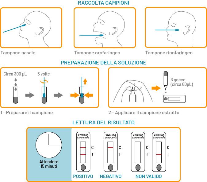 Test tampone rapido COVID-19 - Sunmedical